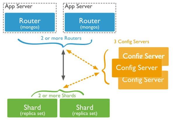 Sharded cluster production architecture