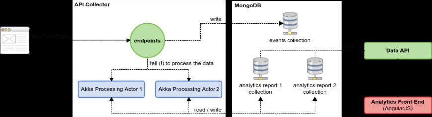 Solution based in Akka
