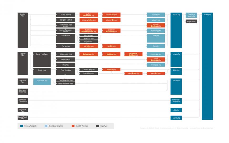 Wordpress theme hierarchy